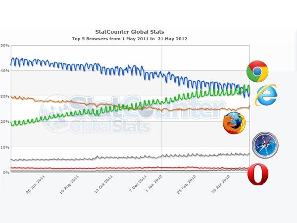 Chrome se convirtió en el navegador más usado del mundo