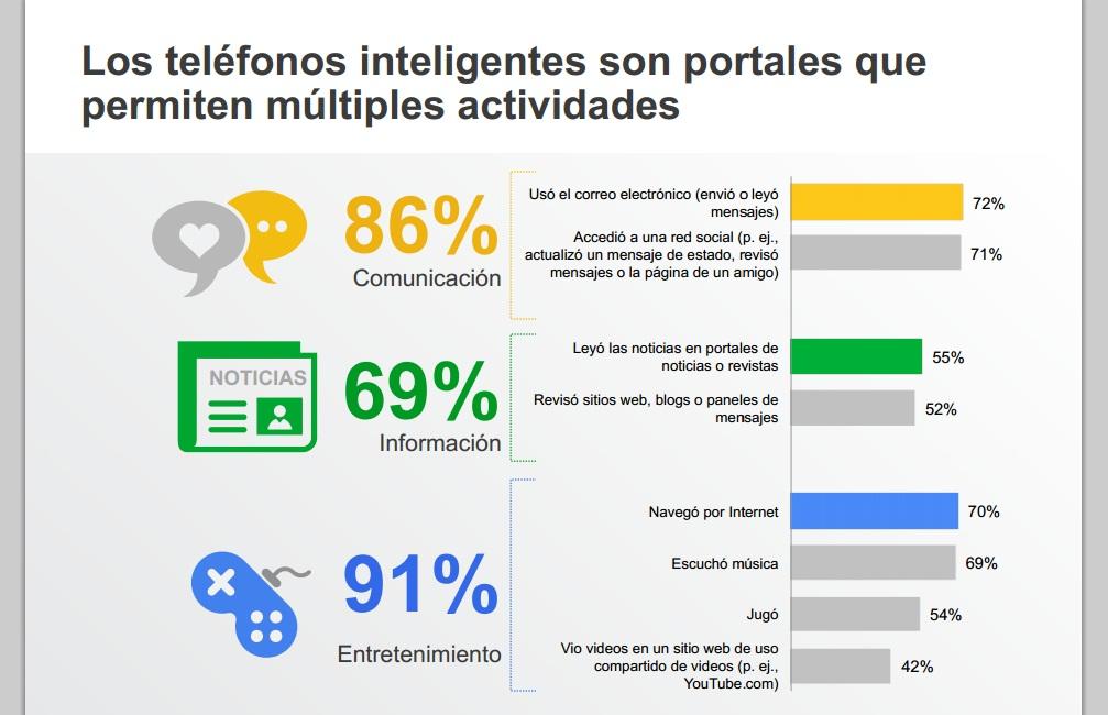 Argentina: Cómo usan sus smartphones sus usuarios