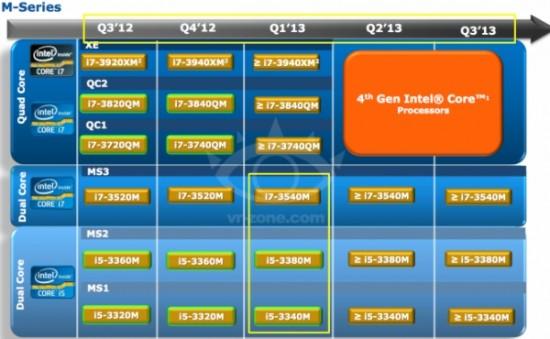 Intel Haswell-MB llegarían entre Abril y Septiembre del 2013