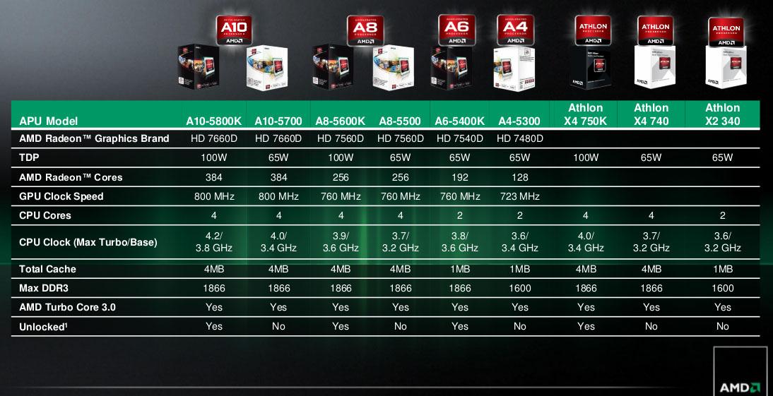 AMD APU A10 5800K