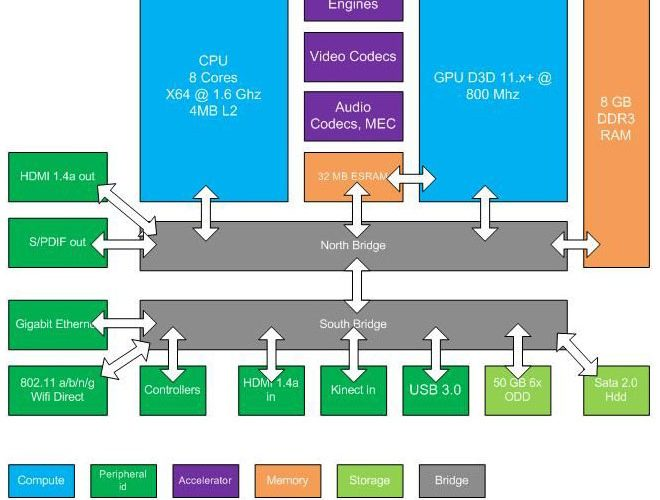 Rumor: Estas serian las especificaciones de la nueva Xbox
