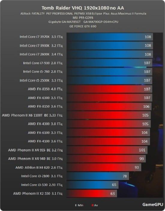 Tomb-Raider-CPU