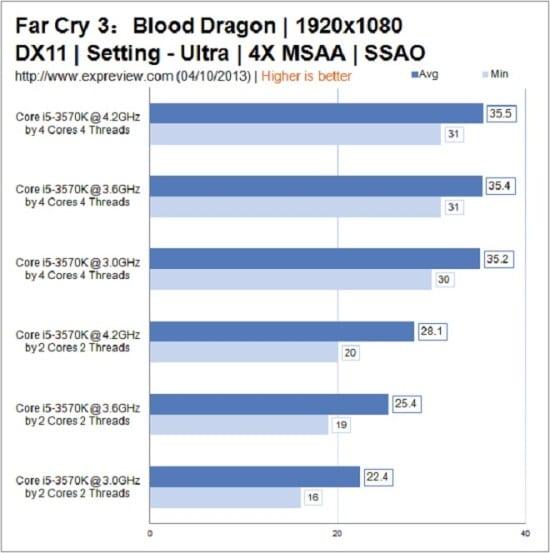 Far-Cry-3-Blood-Dragon-CPUs
