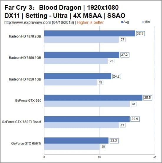 Far-Cry-3-Blood-Dragon-GPUs