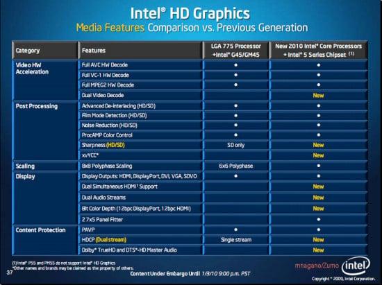 Controladores gráficos Intel 15.31.3.64.3071 analizado