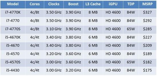 Se filtran los precios y especificaciones de los procesadores Intel Haswell