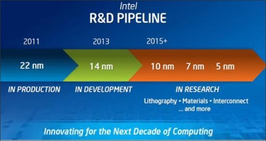 Intel anuncia sus futuras plataformas 2014 – 2015
