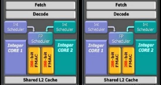 AMD prepara su nueva unidad de punto flotante de 256 bits