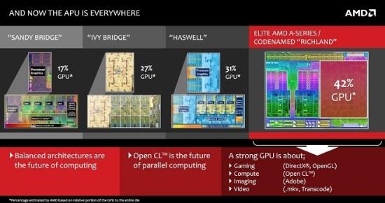 Se filtran precios y la fecha de salida de los nuevos APUs AMD AMD Richland