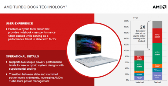 AMD da a conocer mas detalles de Turbo Dock Technology