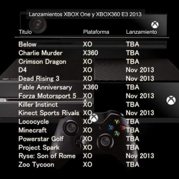lanzamientos-xboxone-e3-2013