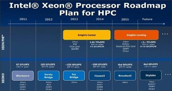 Intel-HPC-Roadmap