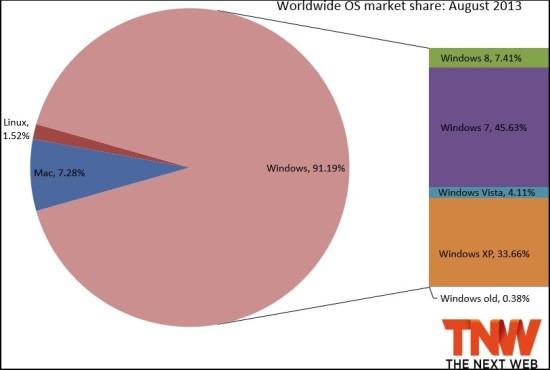 Windows 8 sigue creciendo en el mercado