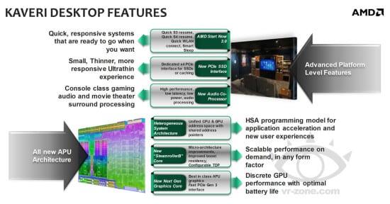 Los APUs AMD Kaveri llegarían en Febrero
