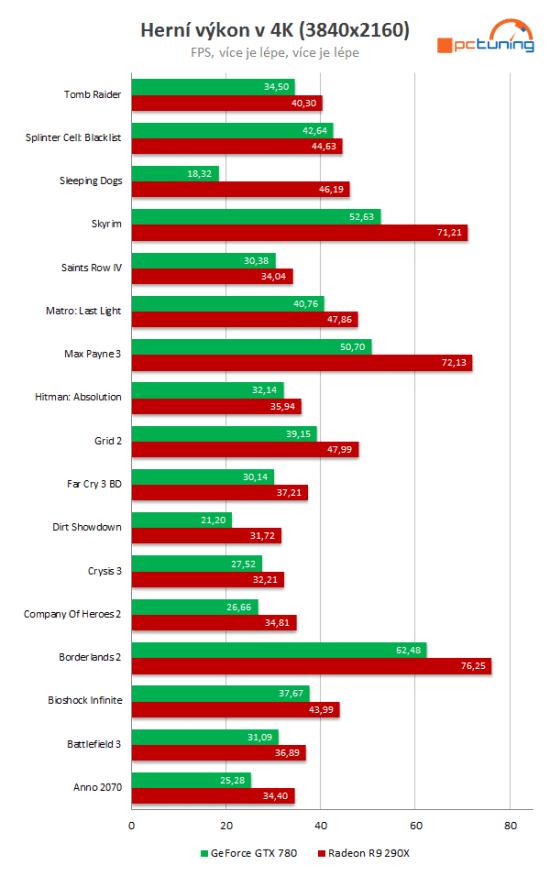 AMD-Radeon-R9-290X-vs-Nvidia-GeForce-GTX-780-en-17-juegos-4K