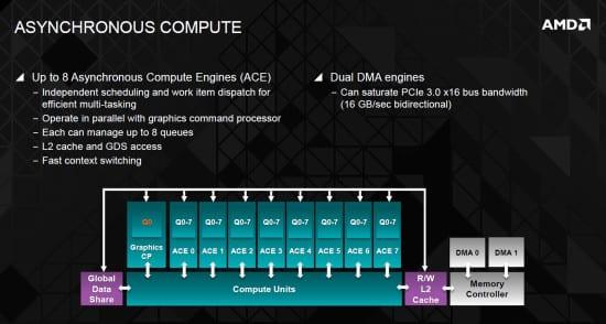 Asynchronous-Compute-Engines-AMD-Hawaii