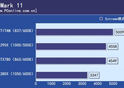 R9-290X-vs-GTX-Titan-vs-GTX-780-3DMark-11
