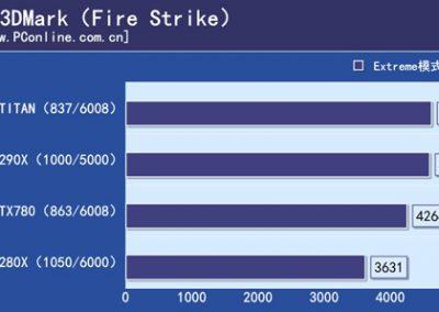 R9-290X-vs-GTX-Titan-vs-GTX-780-3DMark-Fire-Strike