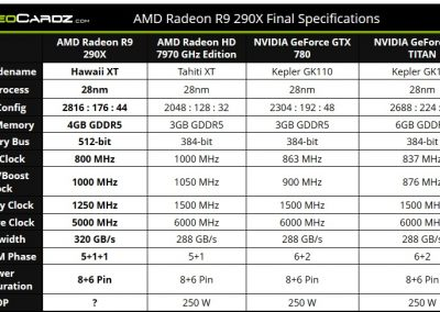 Radeon_R9-290X_vs_HD7970GHz_vs_GTX780_vs_GTX_Titan_spec