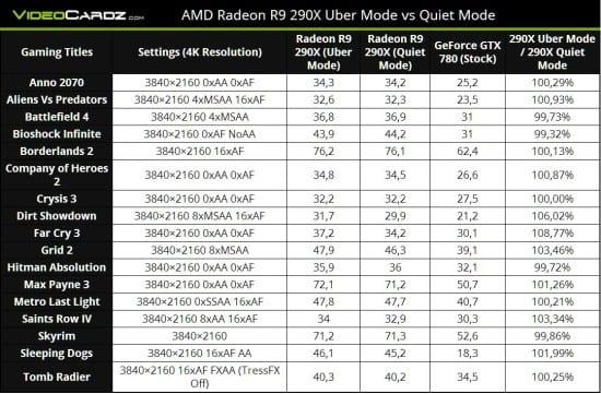 Rendimiento-AMD-Radeon-R9-290X