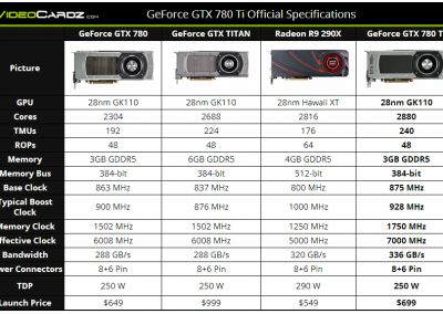 NVIDIA-GeForce-GTX-780-Picture-03