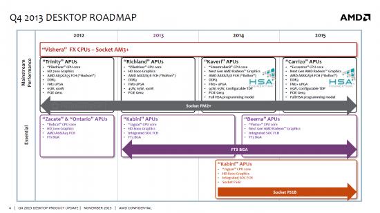 Roadmap De AMD: FX hasta el 2015 y APUs Carrizo