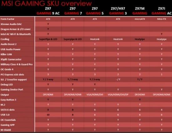 MSI-Gaming-9-Series-integrantes-specs
