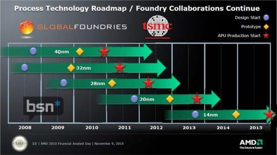 AMD anuncia que no tendrá GPUs a 20 nm este año