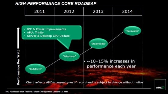 Roadmap-microarquitectura-AMD