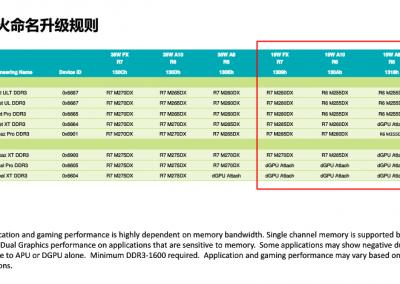 AMD-Kaveri-Mobile-Graphics