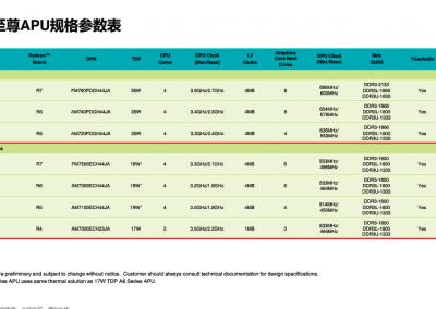 AMD-Kaveri-Mobility-Chips