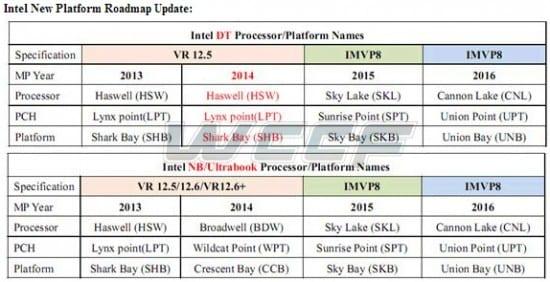 Intel-Cannonlake-Union-Point-Union-Bay