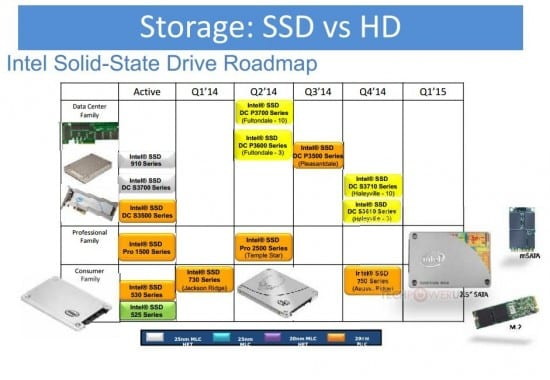 Intel-Roadmap-SSD