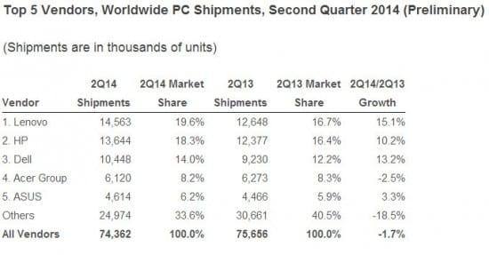 TOP-5-de-vendedores-de-PC