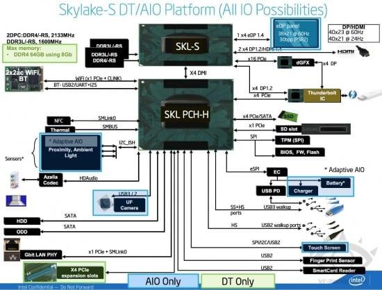 skylake-PCH-especs