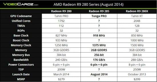 Especificaciones-AMD-Radeon-R9-285