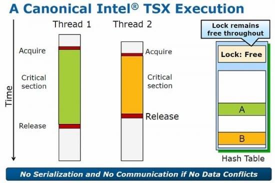 CPUs Intel Haswell y Broadwell tienen un bug en sus instrucciones TSX