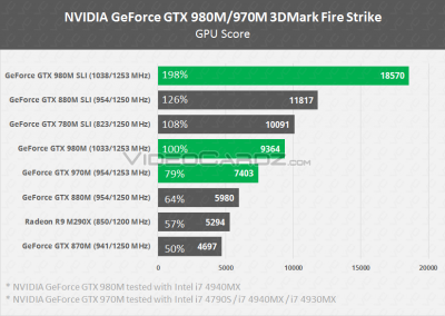 GeForce-GTX-980M-GTX-980M-SLI-GTX-970M-3DMark