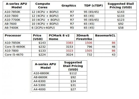 AMD-Confirms-A-Series-APU-Price-Cuts