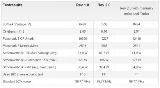Especificaciones-Gigabyte-B85M-HD3-rev-1.0-vs-rev-2-3