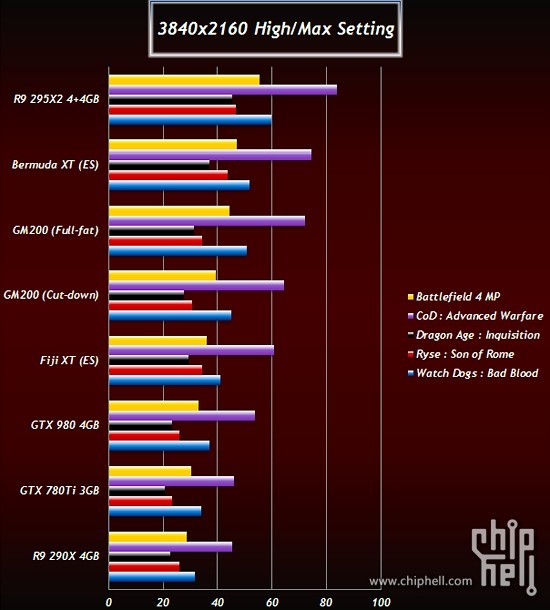 Radeon-R9-390X-vs-R9-380X-vs-GTX-Titan-2-vs-GTX-980-Ti-vs-GTX-980-02