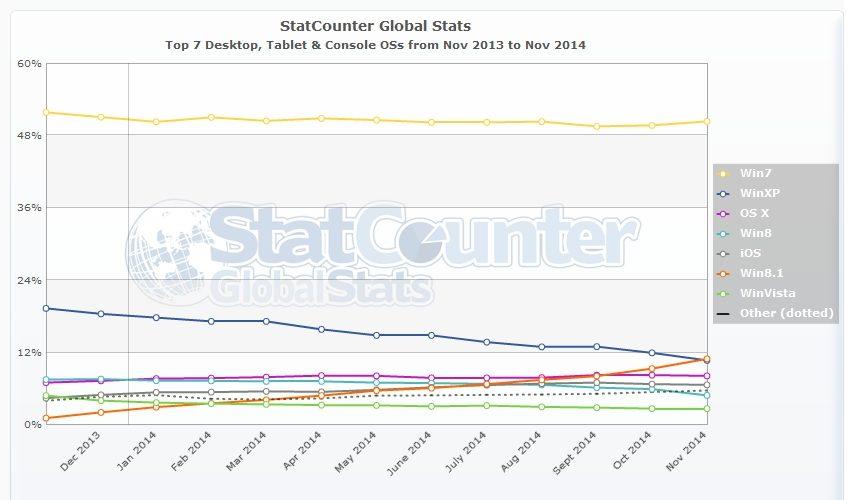Windows 8.1 ya es el segundo sistema operativo más usado