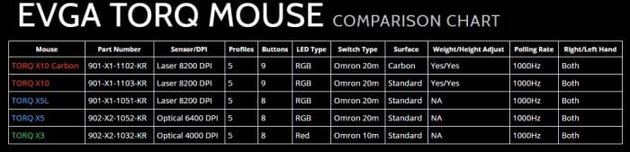 comparison-evgamouse