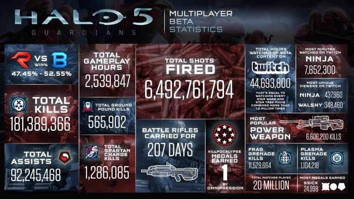 Halo 5 Beta Statistics