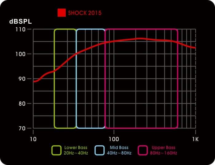 2015 SHOCK_Bass Graph