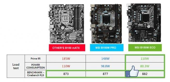 Comparación del rendimiento ECO.