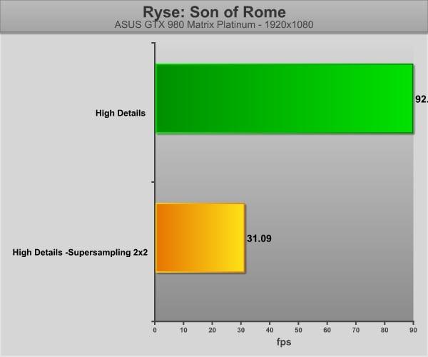 RyseRome