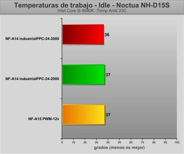 noctua14-idle