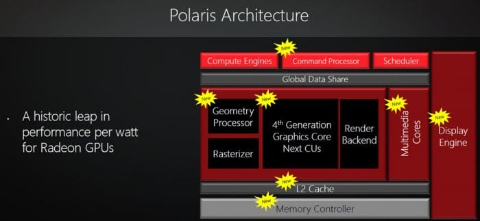 AMD_Polaris_Diagrama_FH