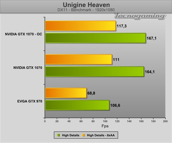gtx1070-unigineheaven